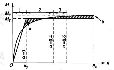 图7.2.2 构件的弯矩和转角的关系