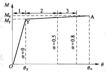 图7.3.1 柱式钢管混凝土构件和钢构件断面的弯矩转角关系