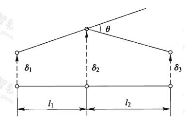 图7.6.2-2 平行转角和折转角的计算示意图