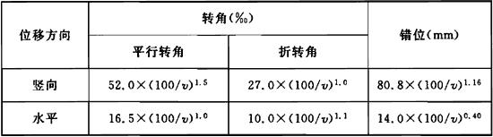 表7.6.2 E1地震作用下行车安全验算指标界限值