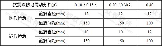 表8.4.1-1 桥墩箍筋配置