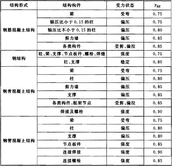 表9.3.3 承载力抗震修正系数