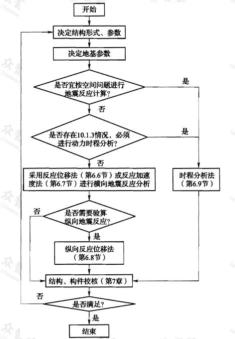 图16 隧道与地下车站结构的抗震设计流程图