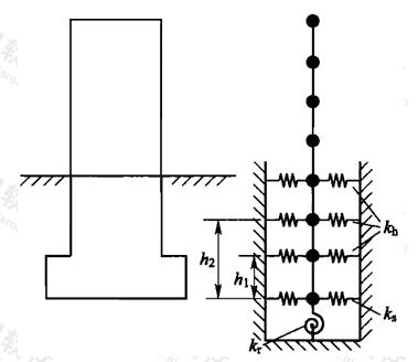 图B.2.1-1 扩大基础集中参数模型示意图