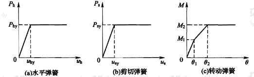 图B.2.1-2 非线性地基弹簧模型
