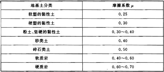 表B.2.3 基底摩擦系数