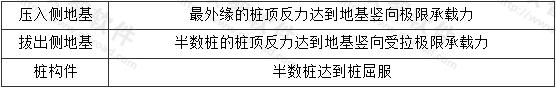 表B.3.3 桩基础的整体屈服点