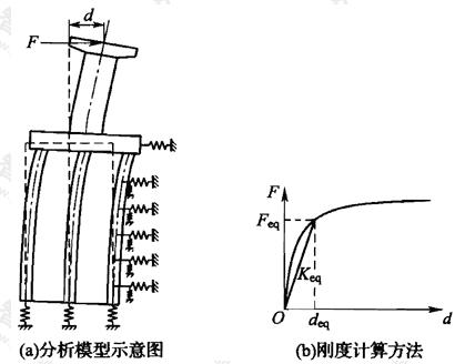 图B.3.3 静力非线性分析中等效刚度的计算