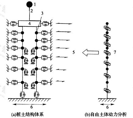 图B.4.3-2 非一致地震动输入下的类型Ⅱ集中参数计算模型