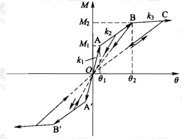 图B.4.4-2 扩大基础基底转动弹簧恢复力模型