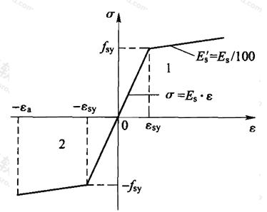 图G.2.2-1 钢材双线性应力-应变关系模型