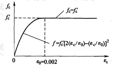 图G.2.2-2 混凝土应力-应变关系
