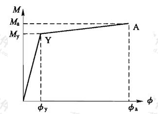 图G.2.4 钢管混凝土构件截面弯矩-曲率关系