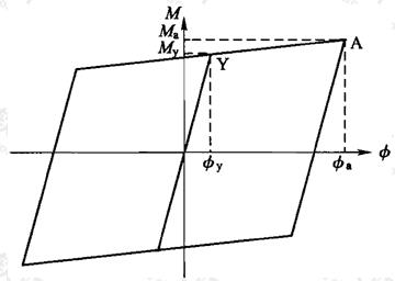 图G.2.5 钢管混凝土构件截面弯矩-曲率恢复力模型