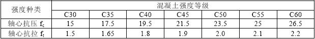 表3.3.1-2 混凝土强度设计值(N/mm2)