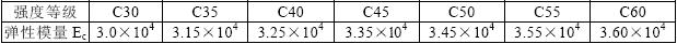 表3.3.2 混凝土弹性模量(N/mm2)