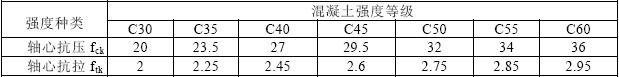 表3.3.1-1 混凝土强度标准值(N/mm2)