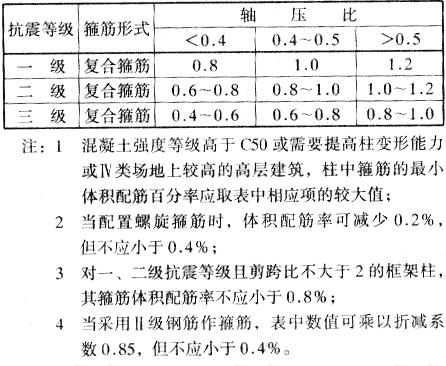 表6.2.2 柱箍筋加密区的箍筋最小体积配筋百分率(%)
