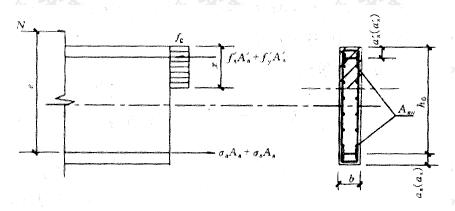 图8.1.1 剪力墙正截面偏心受压承载力计算