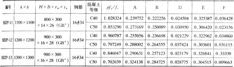 表A.0.1-1 配置十字形型钢周边均匀布置纵向钢筋的构件
