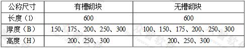 表2.1.4-1 加气砌块的规格尺寸(mm)