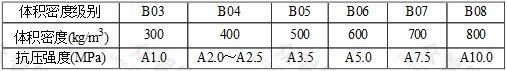 表2.1.4-2 加气砌块的干密度和强度等级