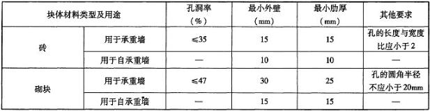 表2.1.6-1 非烧结块材的孔洞率、壁及肋厚度要求