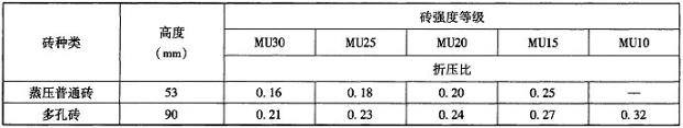 表2.1.6-3 承重砖的折压比