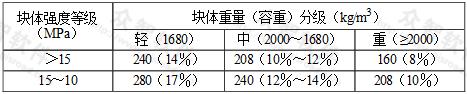 表2.1.6-5 混凝土块材的最大吸水量(饱和吸水率)(kg)