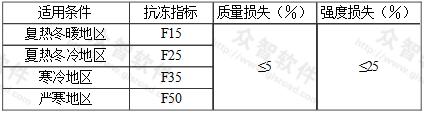 表2.1.6-6 块体材料抗冻性能