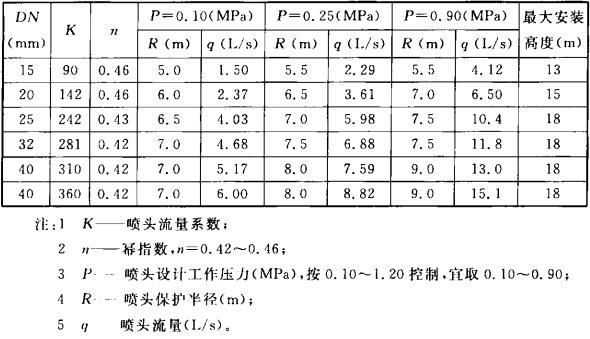 表3.1.4 旋转型喷头主要技术参数