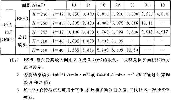 表3.2.2-4 I=(12~40)L/(min?m2)对应K、A和理论计算10P