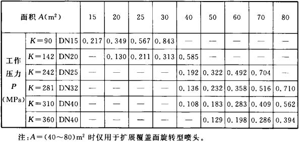 表3.2.2-2 I=8/L(min?m2)对应的工作压力P