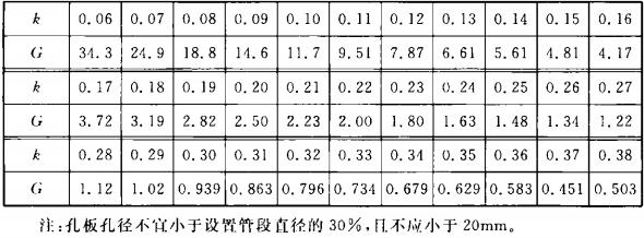表5.3.3 减压孔板水力参数k与G