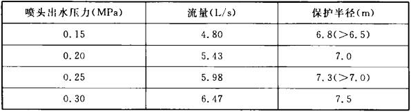 表1 DN25喷头流量和保护半径的实测数据