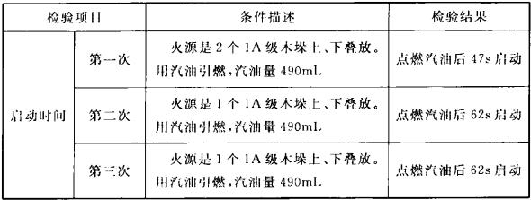 表2 喷头响应时间试验结果