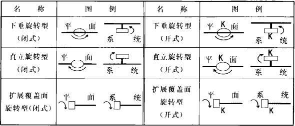 表3 旋转型喷头图例