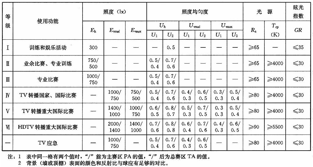 表4.1.3羽毛球场地的照明标准值