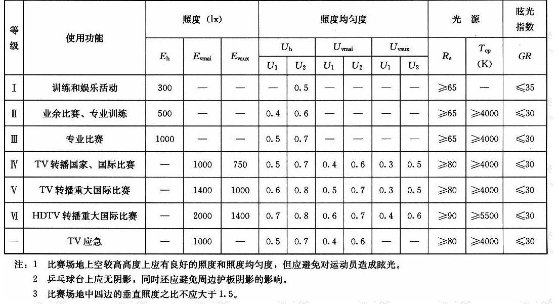 表4.1.4乒乓球场地的照明标准值