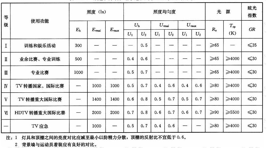表4.1.7柔道、摔跤、跆拳道、武术场地的照明标准值