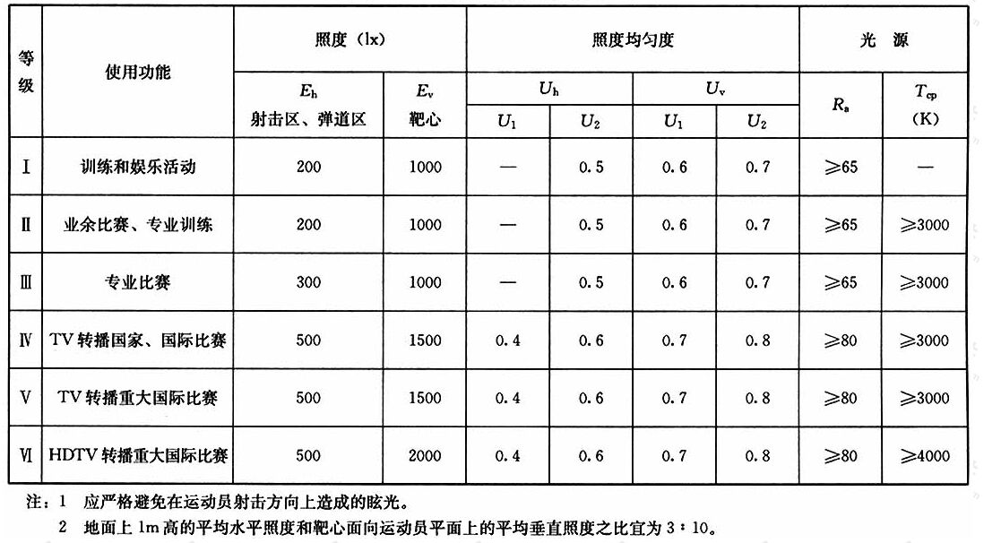 表4.1.14射击场地的照明标准值