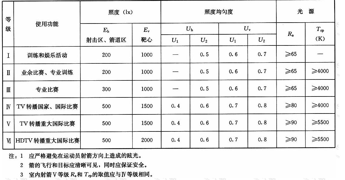 表4.1.15射箭场地的照明标准值