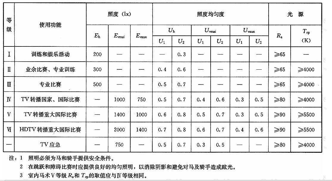 表4.1.16马术场地的照明标准值