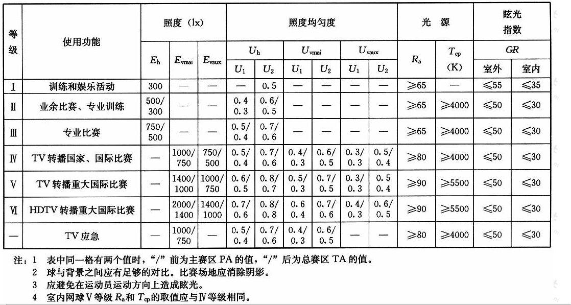 表4.1.17网球场地的照明标准值