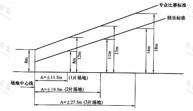 图6.2.4-2网球场灯具高度