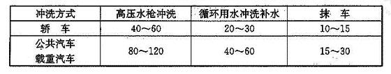 表3.1.3 汽车冲洗用水定额(L/辆·次)