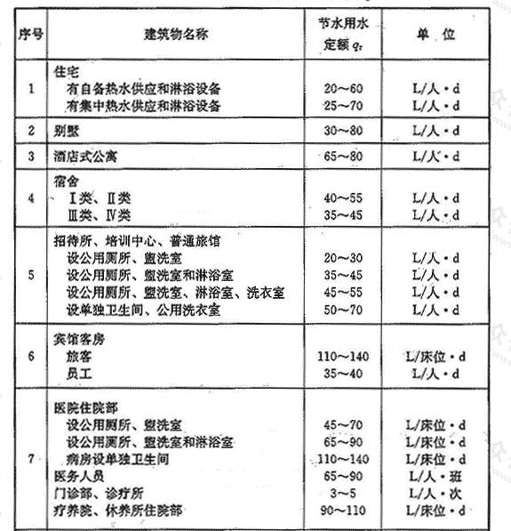 表3.1.7 热水平均日节水用水定额qz