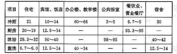 表3.1.8 各类建筑物分项给水百分率(%)