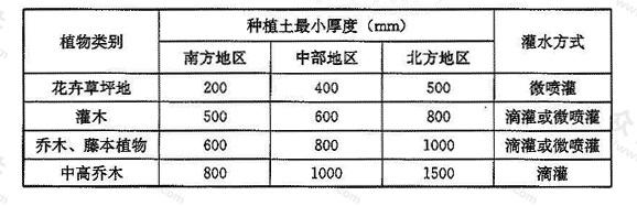 表4.4.2-2 平台绿化灌水方式