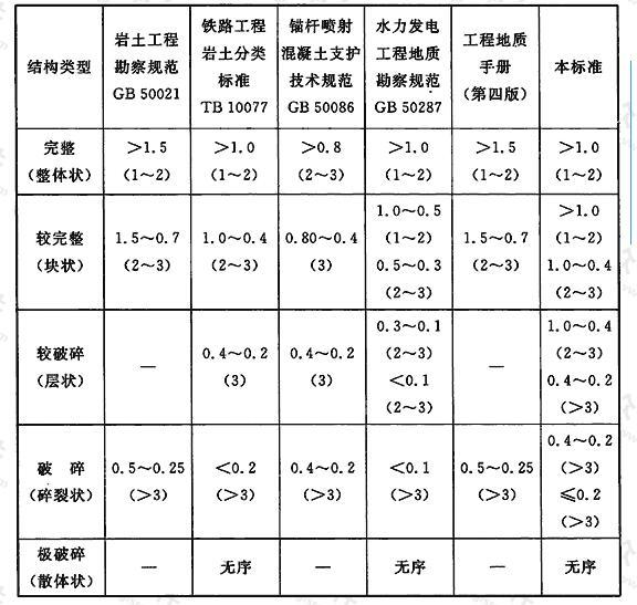 国内结构面间距划分(m)